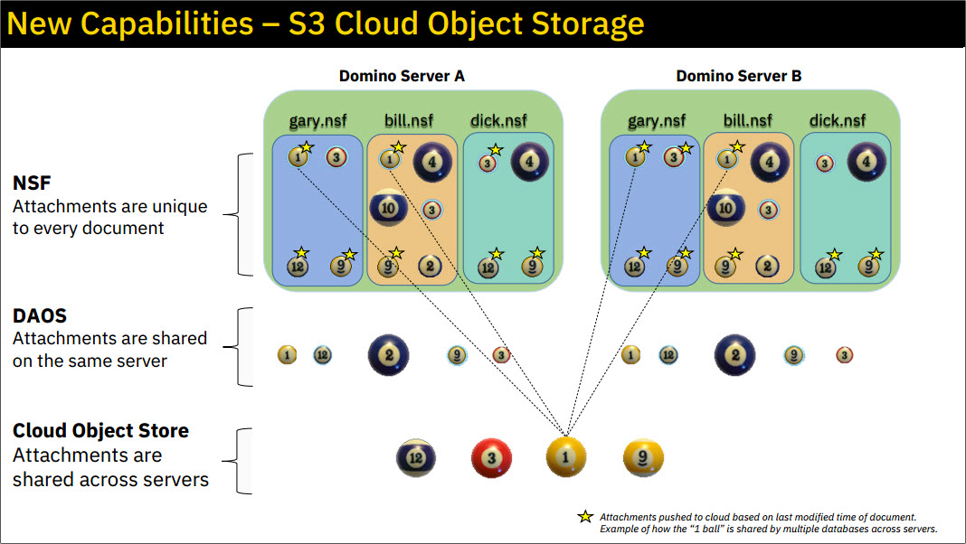 CLOUD OBJECT STORE